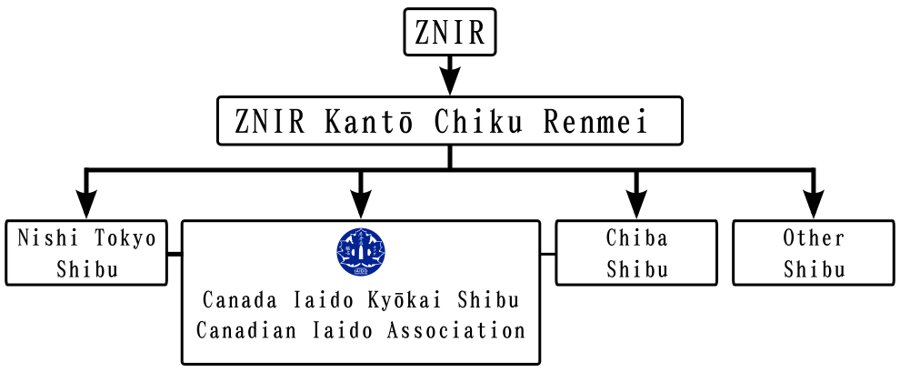 Directed Graph of the relative structure of the Canadian Iaido Association